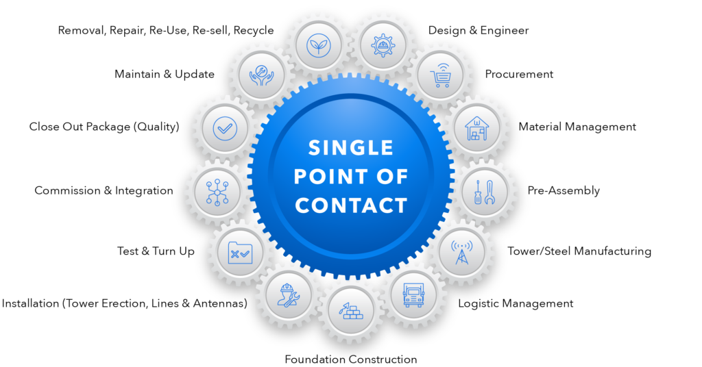 single point of contact gears